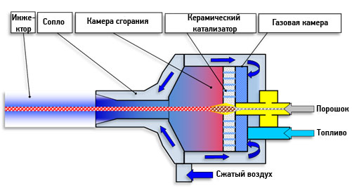 Схематическое устройство горелки HVAF